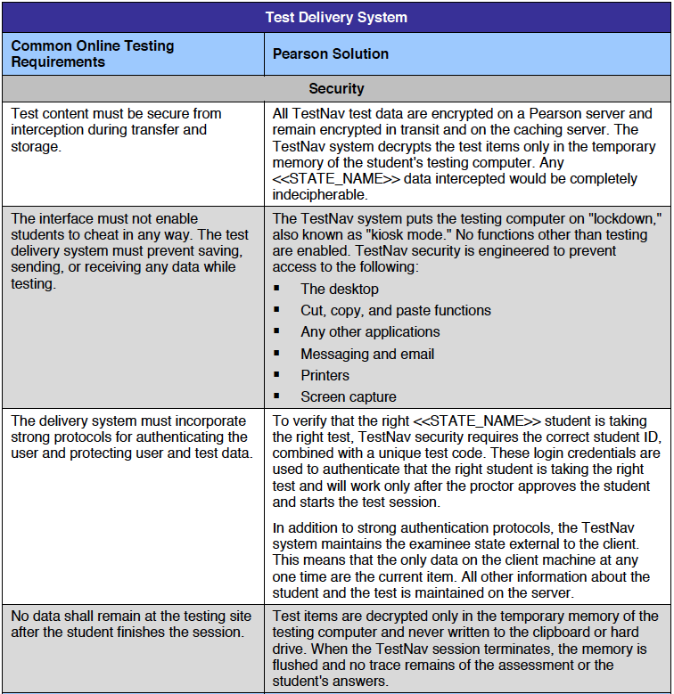 Proposal writing for Pearson Education, 2011-2014